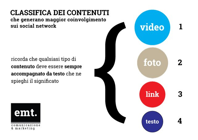 classifica contenuti social network